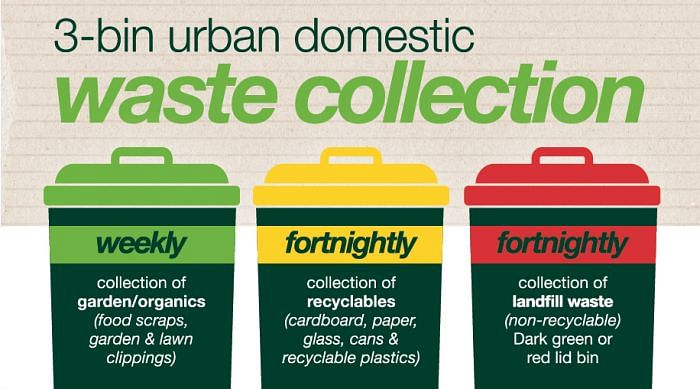 3 bin collections - garden organics weekly, recyclables and landfill waste fortnightly